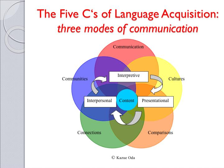 The Five C's of Language Acquisition:
