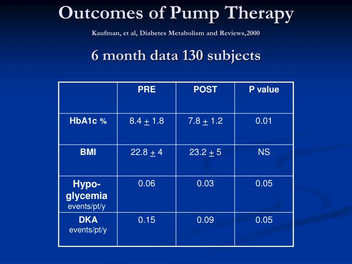 Outcomes of Pump Therapy