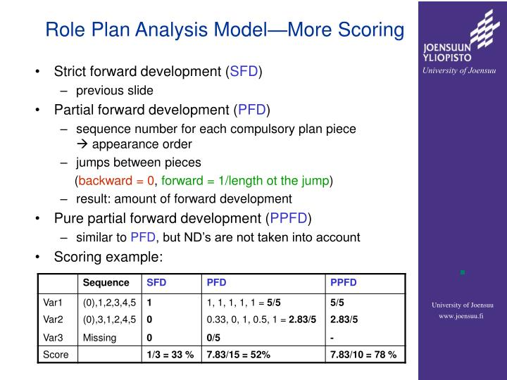 Role Plan Analysis Model