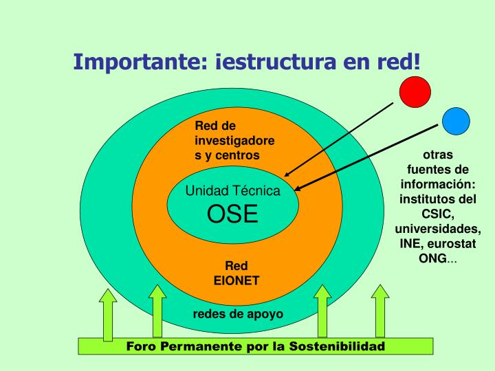 Importante: ¡estructura en red!
