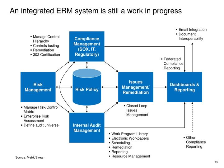 An integrated ERM system is still a work in progress