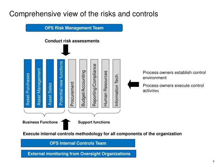 Comprehensive view of the risks and controls