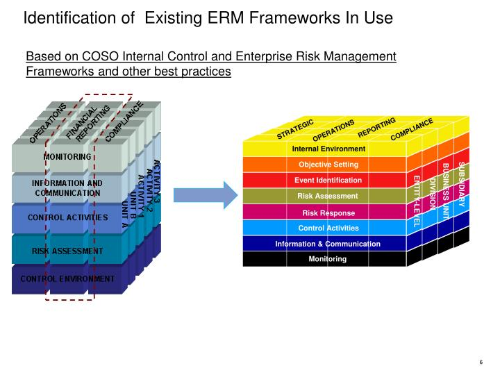 Identification of  Existing ERM Frameworks In Use