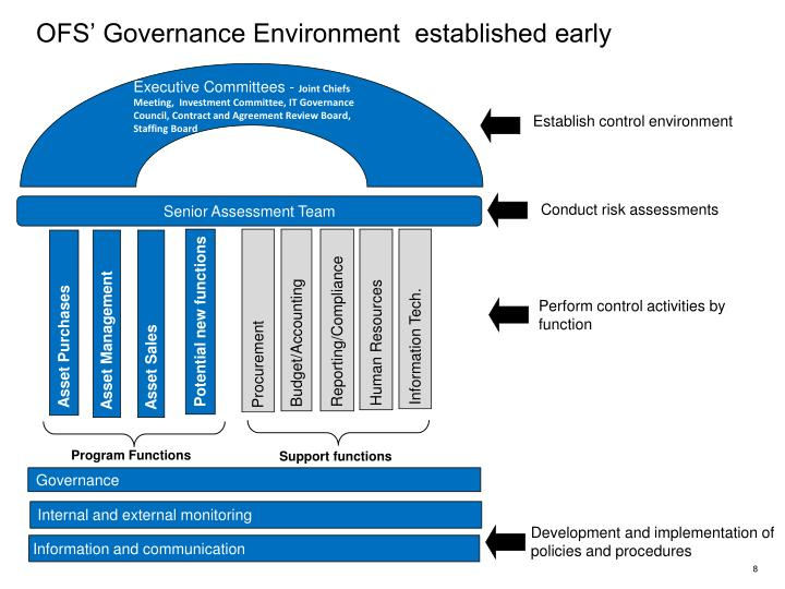 OFS' Governance Environment  established early