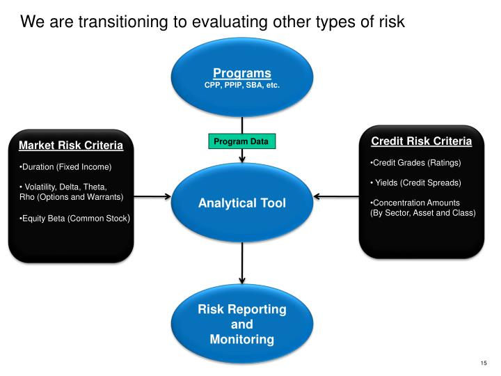 We are transitioning to evaluating other types of risk