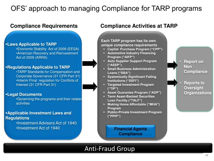 OFS' approach to managing Compliance for TARP programs