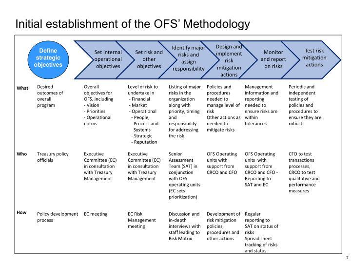 Initial establishment of the OFS' Methodology