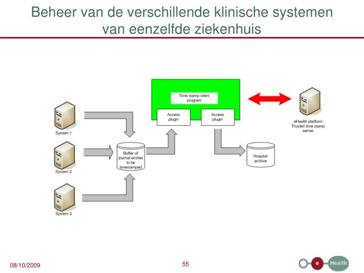 Beheer van de verschillende klinische systemen
