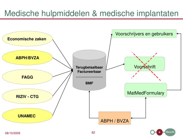 Medische hulpmiddelen & medische implantaten