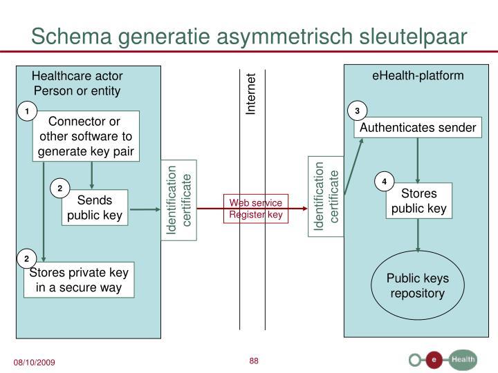 Schema generatie asymmetrisch sleutelpaar