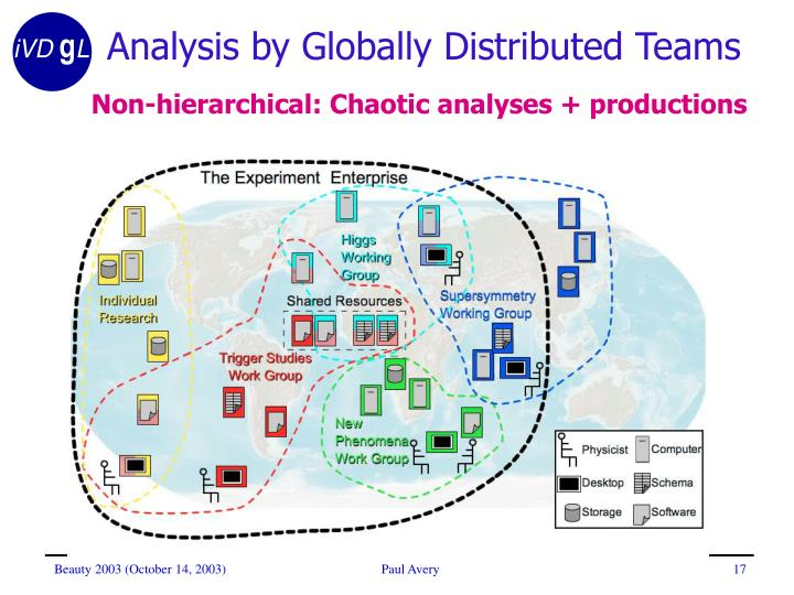 Analysis by Globally Distributed Teams