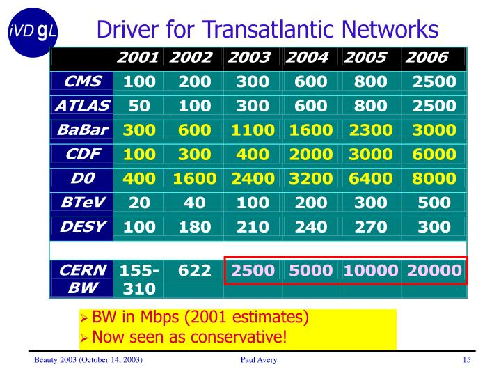 Driver for Transatlantic Networks