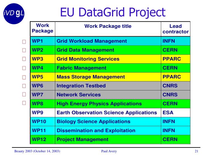 EU DataGrid Project