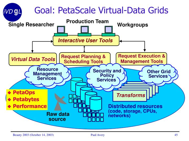 Goal: PetaScale Virtual-Data Grids