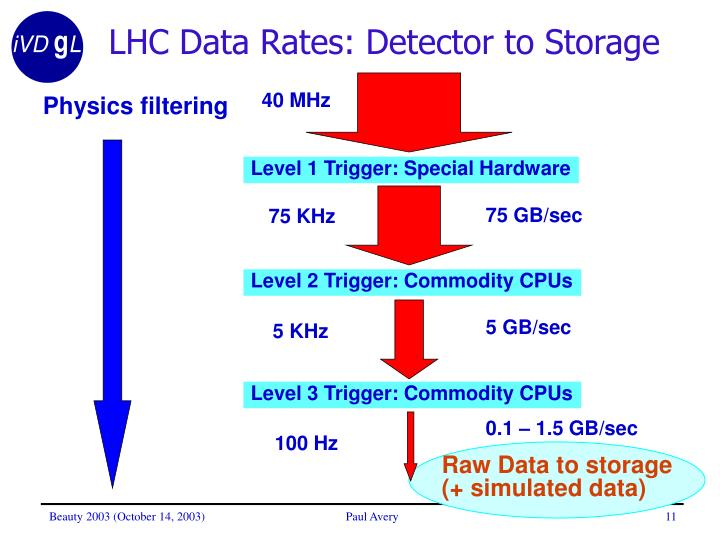 LHC Data Rates: Detector to Storage