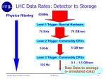 lhc data rates detector to storage