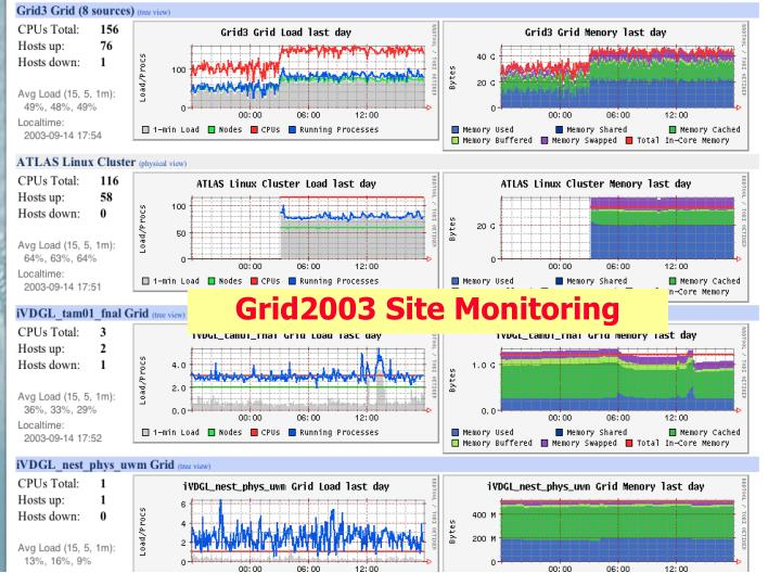 Grid2003 Site Monitoring