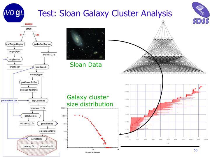 Sloan Data