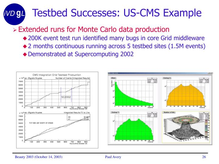 Testbed Successes: US-CMS Example