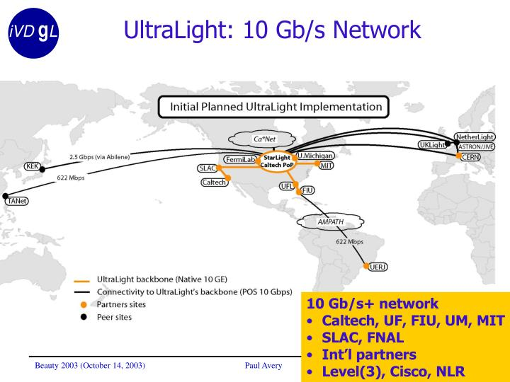 UltraLight: 10 Gb/s Network