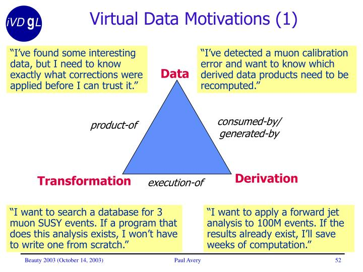 Virtual Data Motivations (1)