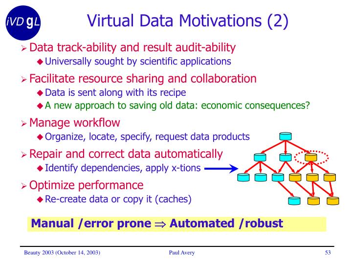 Virtual Data Motivations (2)