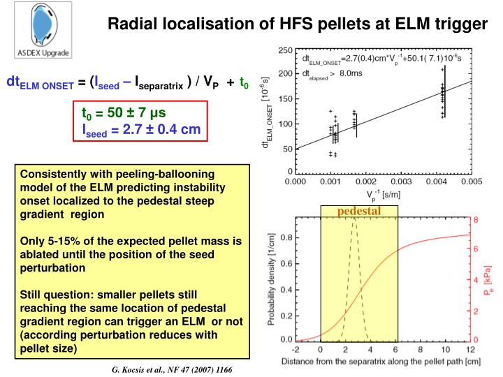 Radial localisation of HFS pellets at ELM trigger