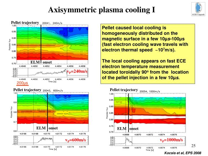 Axisymmetric plasma cooling I