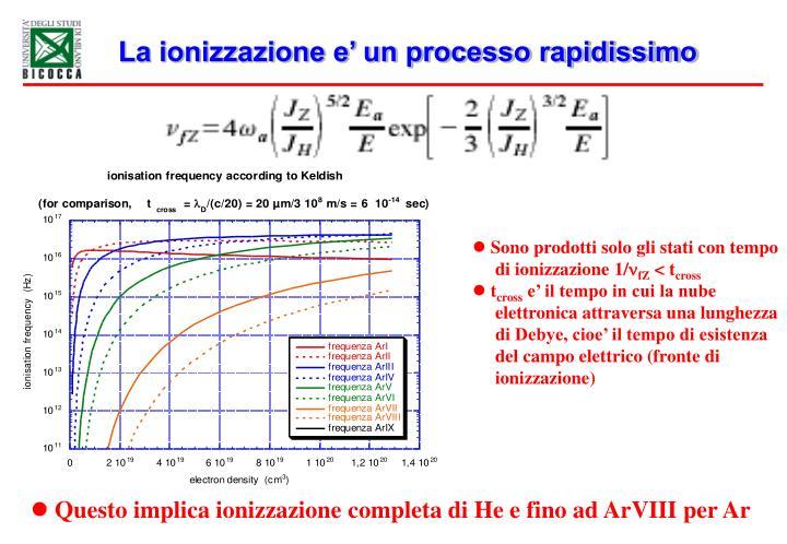 La ionizzazione e' un processo rapidissimo