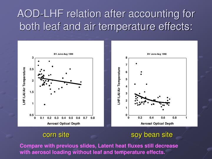 AOD-LHF relation after accounting for both leaf and air temperature effects: