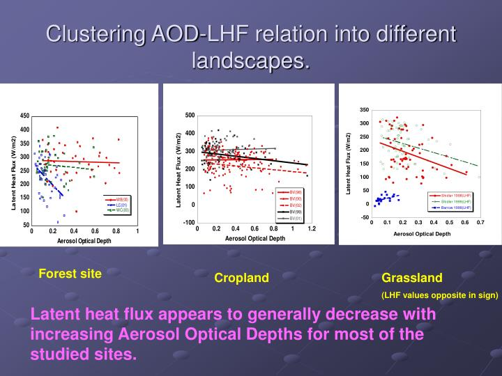 Clustering AOD-LHF relation into different landscapes.
