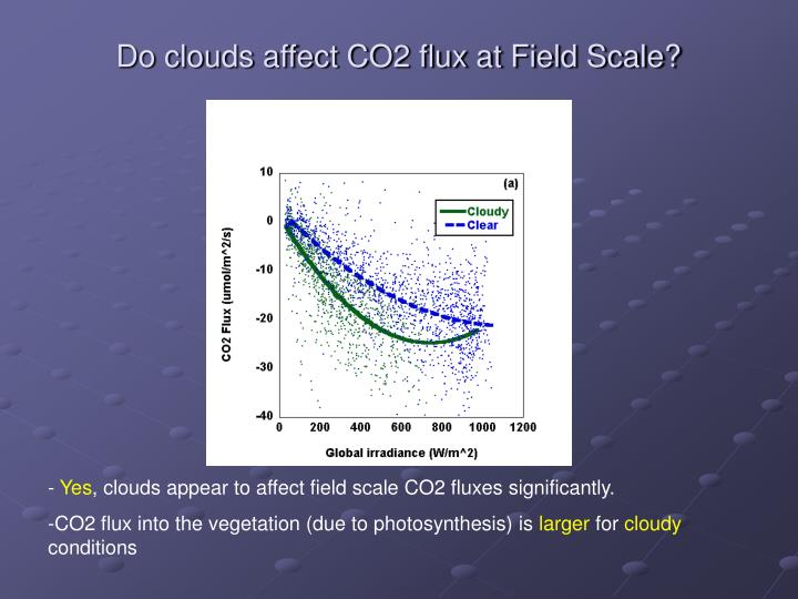 Do clouds affect CO2 flux at Field Scale?