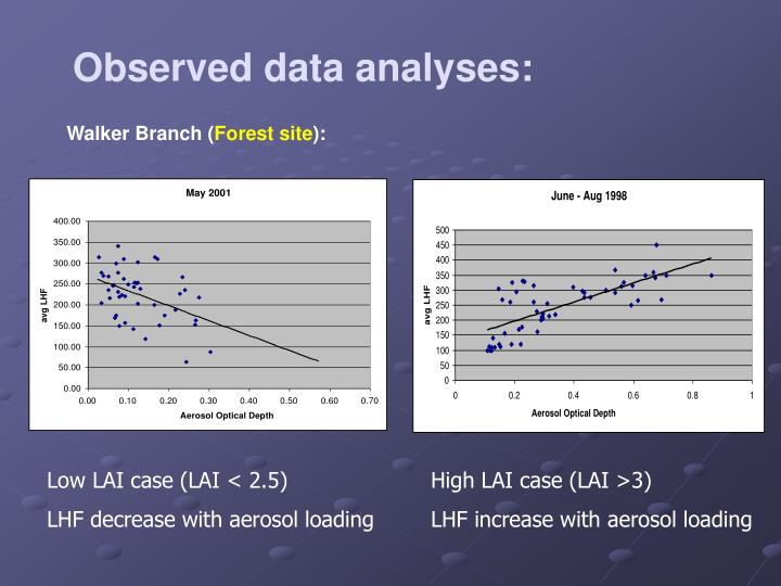 Observed data analyses: