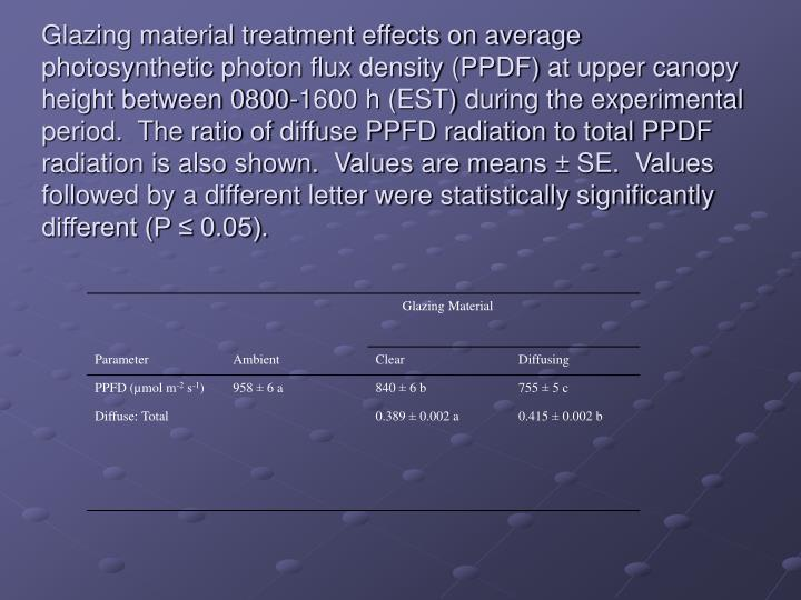 Glazing material treatment effects on average photosynthetic photon flux density (PPDF) at upper canopy height between 0800-1600 h (EST) during the experimental period.  The ratio of diffuse PPFD radiation to total PPDF radiation is also shown.  Values are means ± SE.  Values followed by a different letter were statistically significantly different (P ≤ 0.05).