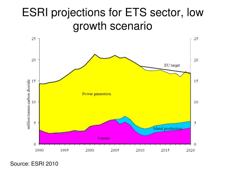 ESRI projections for ETS sector, low growth scenario