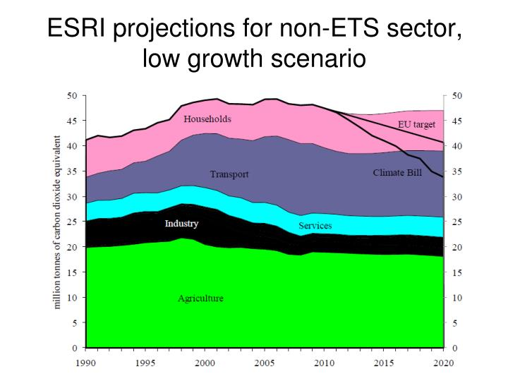 ESRI projections for non-ETS sector, low growth scenario