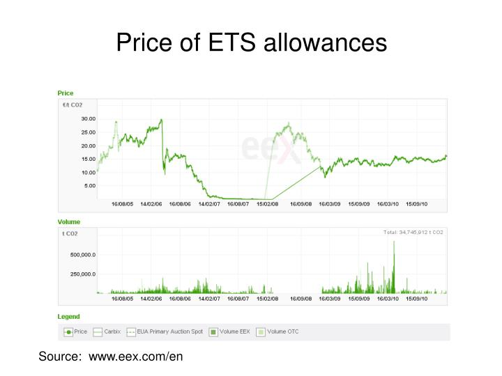 Price of ETS allowances
