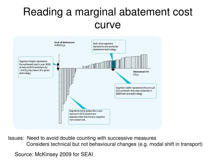 Reading a marginal abatement cost curve