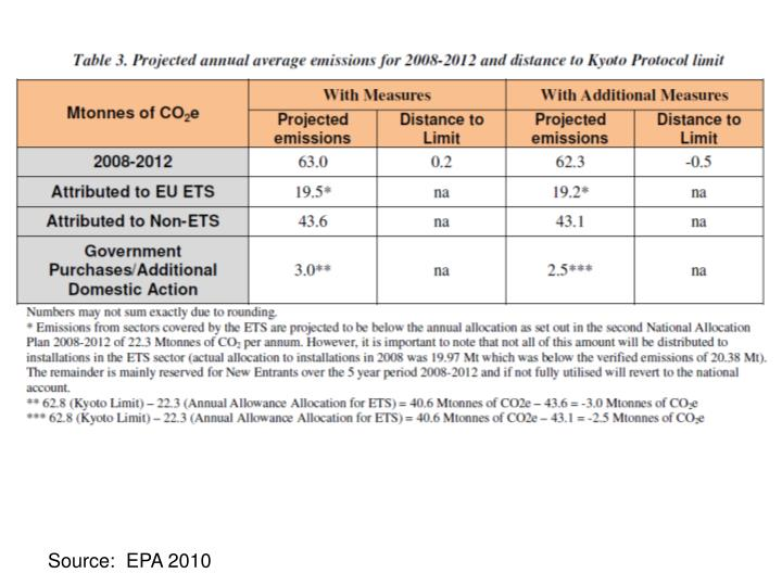 Source:  EPA 2010