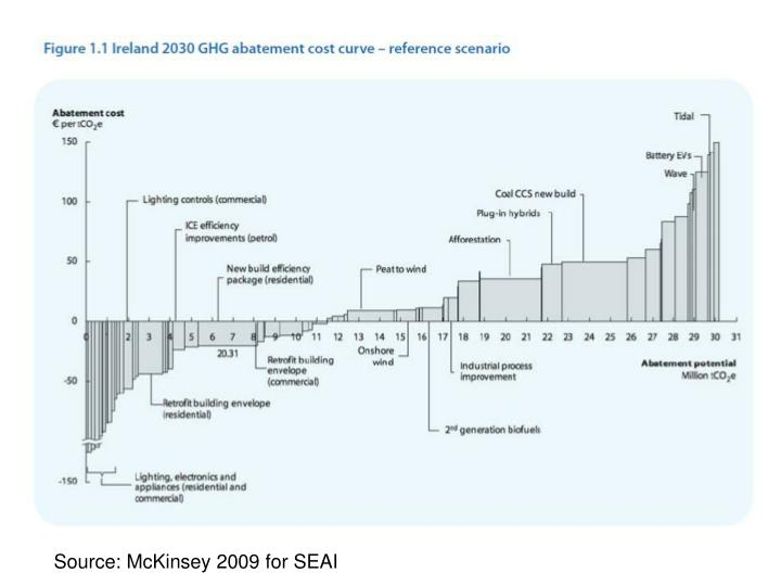 Source: McKinsey 2009 for SEAI