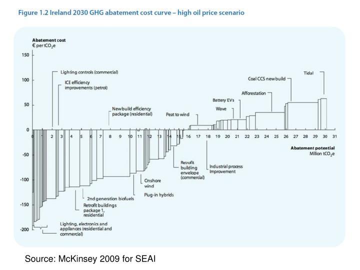 Source: McKinsey 2009 for SEAI