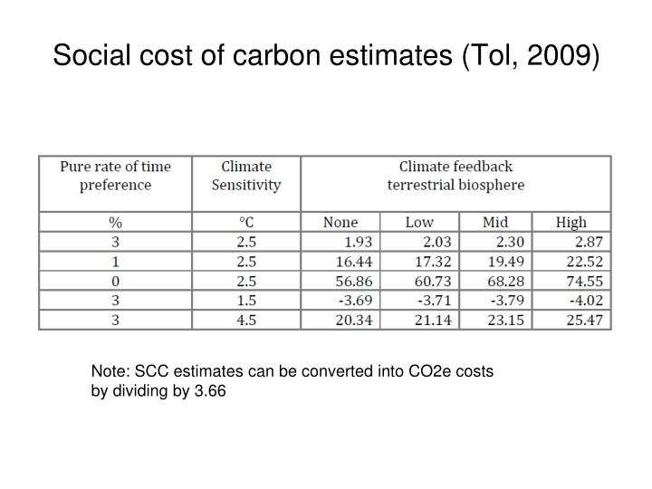 Social cost of carbon estimates (