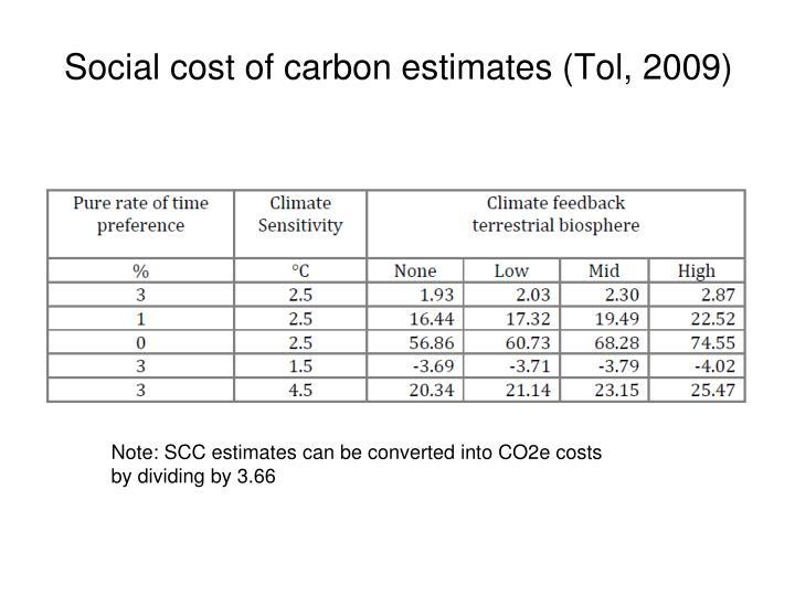 Social cost of carbon estimates (