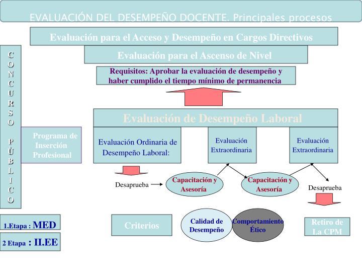 EVALUACIÓN DEL DESEMPEÑO DOCENTE. Principales procesos