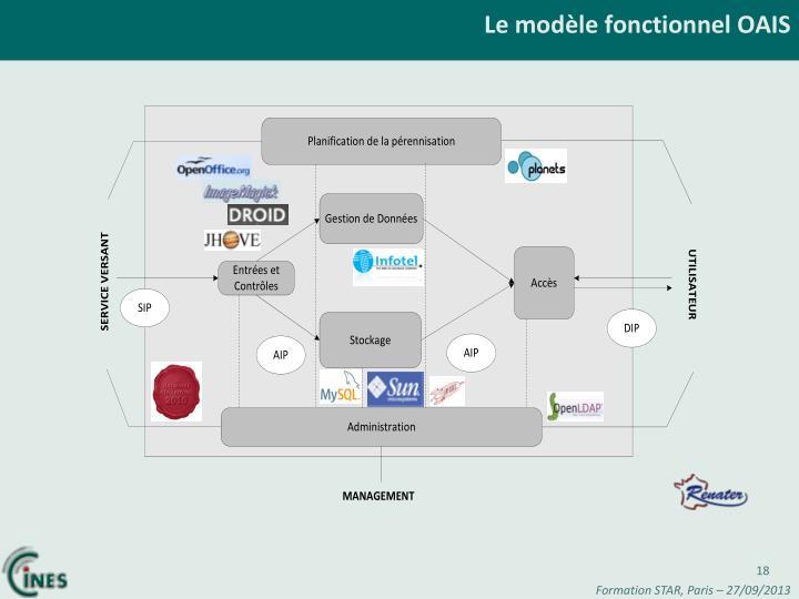 Le modèle fonctionnel OAIS