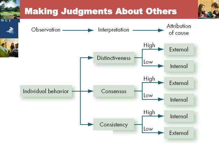 Making Judgments About Others