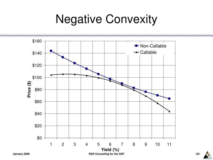 Negative Convexity