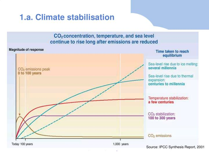 1.a. Climate stabilisation
