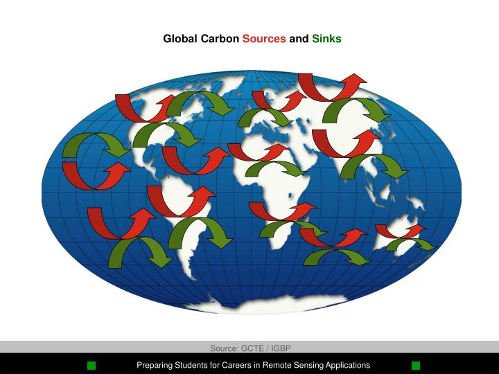 Global Carbon