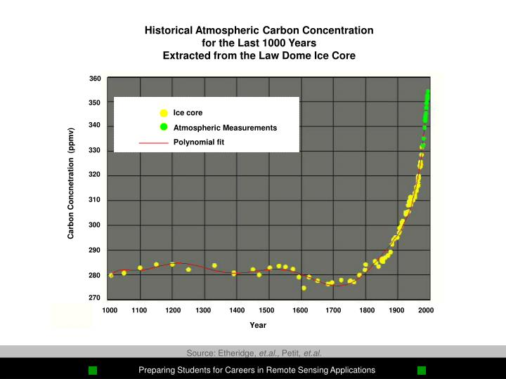 Historical Atmospheric Carbon Concentration
